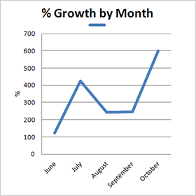 Sales by Month